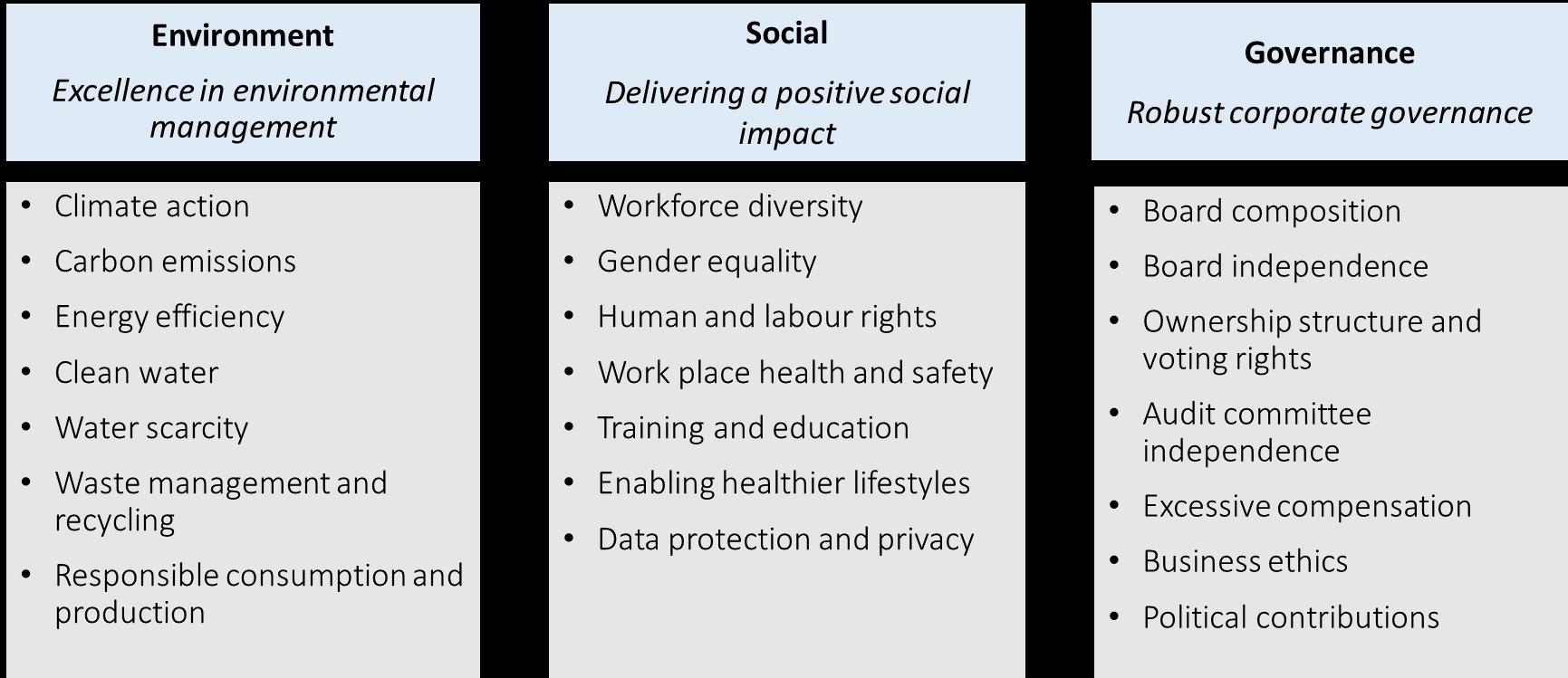 ESG Qualitative Analysis